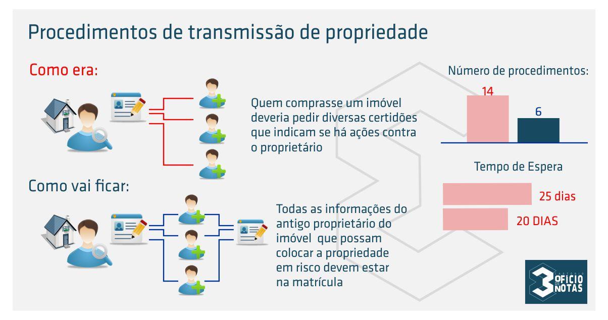 INFO GRAFICO TRANSMISSÃO